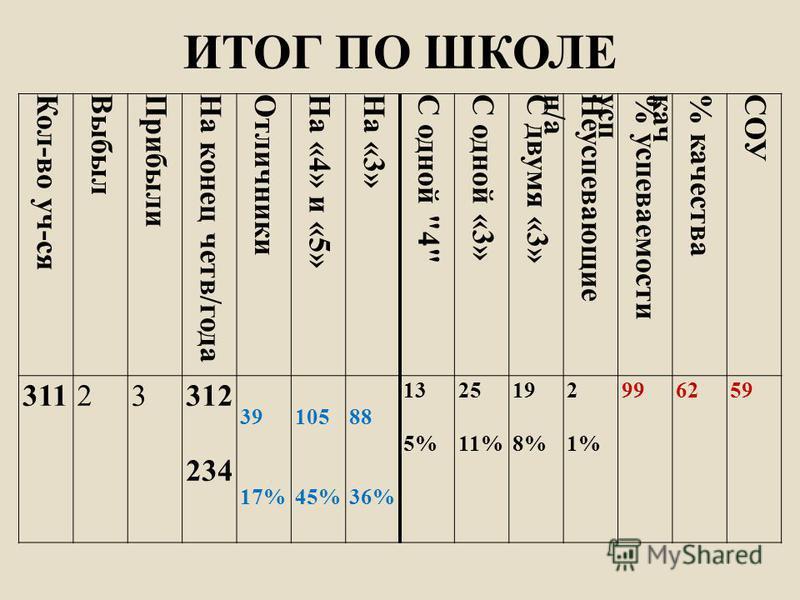 ИТОГ ПО ШКОЛЕ Кол-во уч-ся ВыббббылПриббббыли На конес четв/года Отличники На «4» и «5»На «3»C одной 4 С одной «3»С двумя «3»Несупевающиен/а% супеваемостисуп% качествакачСОУ 31123312 234 39 17% 105 45% 88 36% 13 5% 25 11% 19 8% 2 1% 996259
