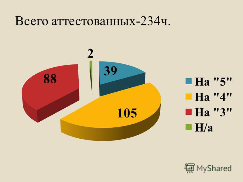 Всего аттестованных-234 ч.