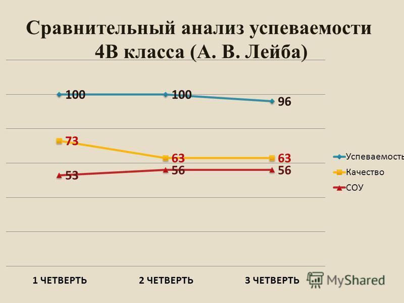Сравнительный анализ успеваемости 4В класса (А. В. Лейба)