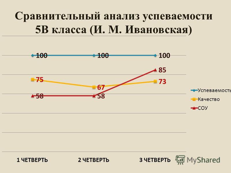 Сравнительный анализ успеваемости 5В класса (И. М. Ивановская)