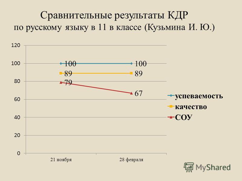 Сравнительные результаты КДР по русскому языку в 11 в классе (Кузьмина И. Ю.)