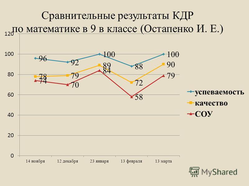 Сравнительные результаты КДР по математике в 9 в классе (Остапенко И. Е.)