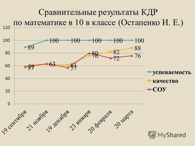 Сравнительные результаты КДР по математике в 10 в классе (Остапенко И. Е.)