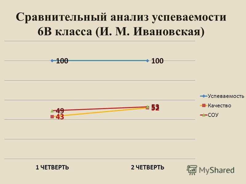 Сравнительный анализ успеваемости 6В класса (И. М. Ивановская)