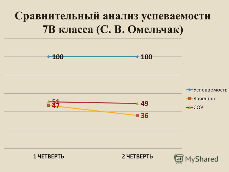 Сравнительный анализ успеваемости 7В класса (С. В. Омельчак)