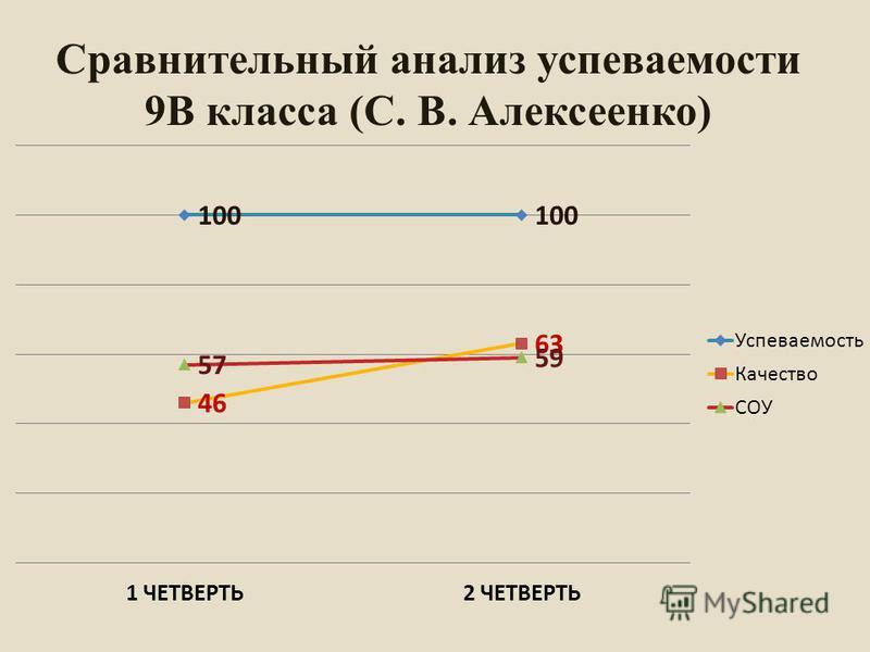 Сравнительный анализ успеваемости 9В класса (С. В. Алексеенко)