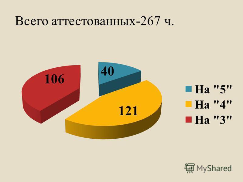 Всего аттестованных-267 ч.