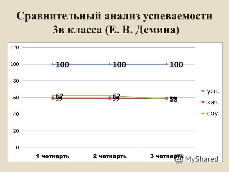 Сравнительный анализ успеваемости 3 в класса (Е. В. Демина)