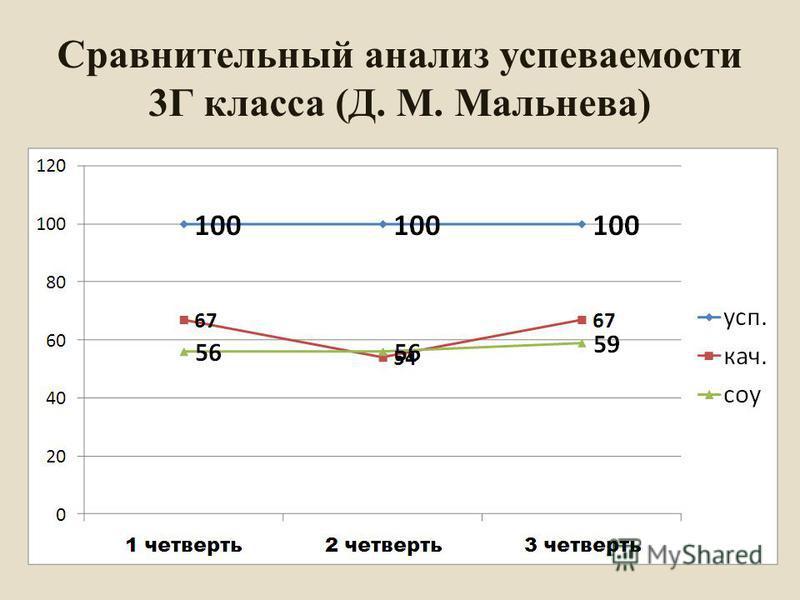 Сравнительный анализ успеваемости 3Г класса (Д. М. Мальнева)