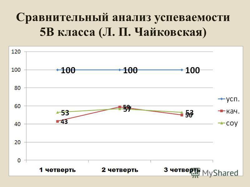 Сравнительный анализ успеваемости 5В класса (Л. П. Чайковская)