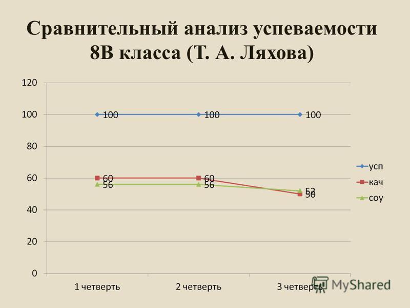 Сравнительный анализ успеваемости 8В класса (Т. А. Ляхова)