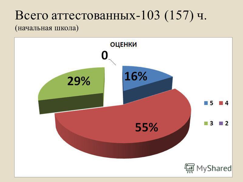 Всего аттестованных-103 (157) ч. (начальная школа)
