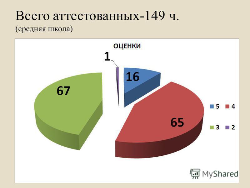Всего аттестованных-149 ч. (средняя школа)