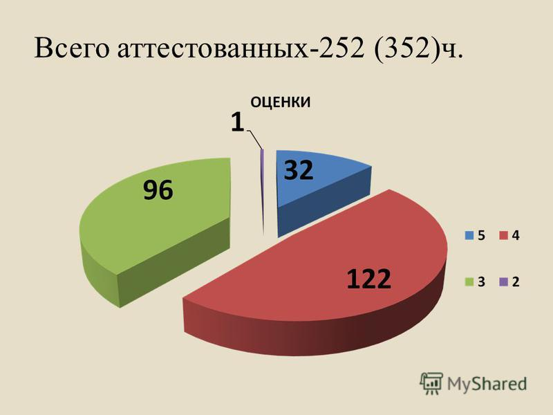 Всего аттестованных-252 (352)ч.