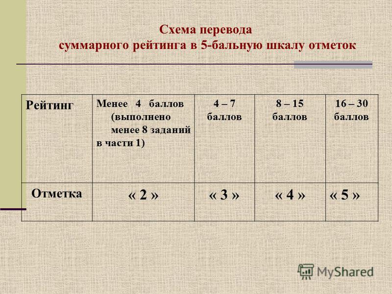 Схема перевода суммарного рейтинга в 5-бальную шкалу отметок Рейтинг Менее 4 баллов (выполнено менее 8 заданий в части 1) 4 – 7 баллов 8 – 15 баллов 16 – 30 баллов Отметка « 2 »« 3 »« 4 »« 5 »