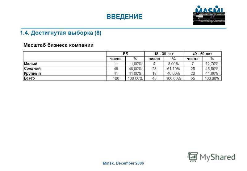 Minsk, December 2006 ВВЕДЕНИЕ 1.4. Достигнутая выборка (8) Масштаб бизнеса компании