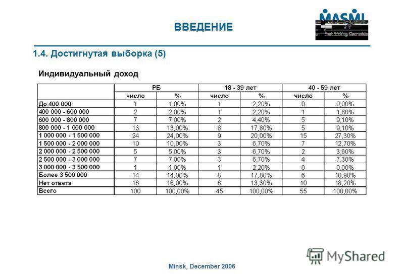 Minsk, December 2006 ВВЕДЕНИЕ 1.4. Достигнутая выборка (5) Индивидуальный доход