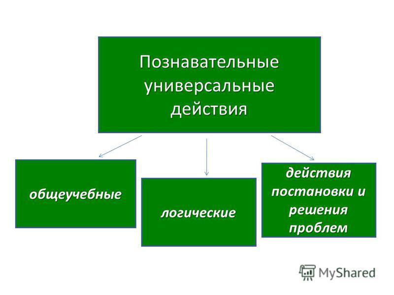 Познавательные универсальные действия общеучебные логические действия постановки и решения проблем