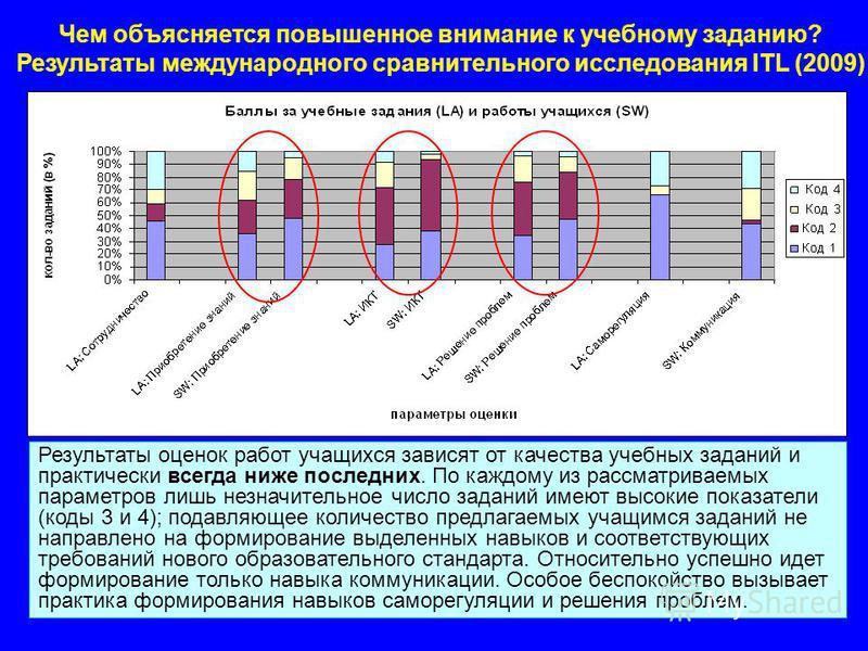 13 Россия: LA и SW баллы Результаты оценок работ учащихся зависят от качества учебных заданий и практически всегда ниже последних. По каждому из рассматриваемых параметров лишь незначительное число заданий имеют высокие показатели (коды 3 и 4); подав