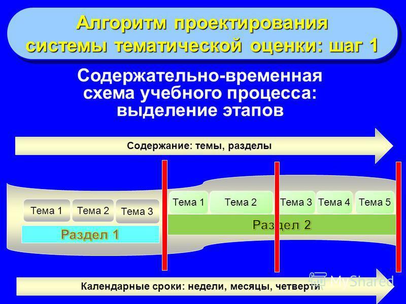 21 Содержательно-временная схема учебного процесса: выделение этапов Содержание: темы, разделы Тема 1Тема 2 Тема 3 Тема 1Тема 2Тема 3Тема 4Тема 5 Календарные сроки: недели, месяцы, четверти Алгоритм проектирования системы тематической оценки: шаг 1 А