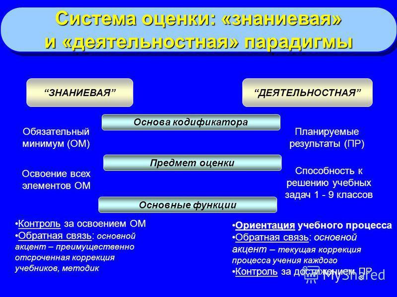 8 Система оценки: «знаниевая» и «деятельностная» парадигмы Система оценки: «знаниевая» и «деятельностная» парадигмы ЗНАНИЕВАЯДЕЯТЕЛЬНОСТНАЯ Основа кодификатора Предмет оценки Обязательный минимум (ОМ) Планируемые результаты (ПР) Освоение всех элемент