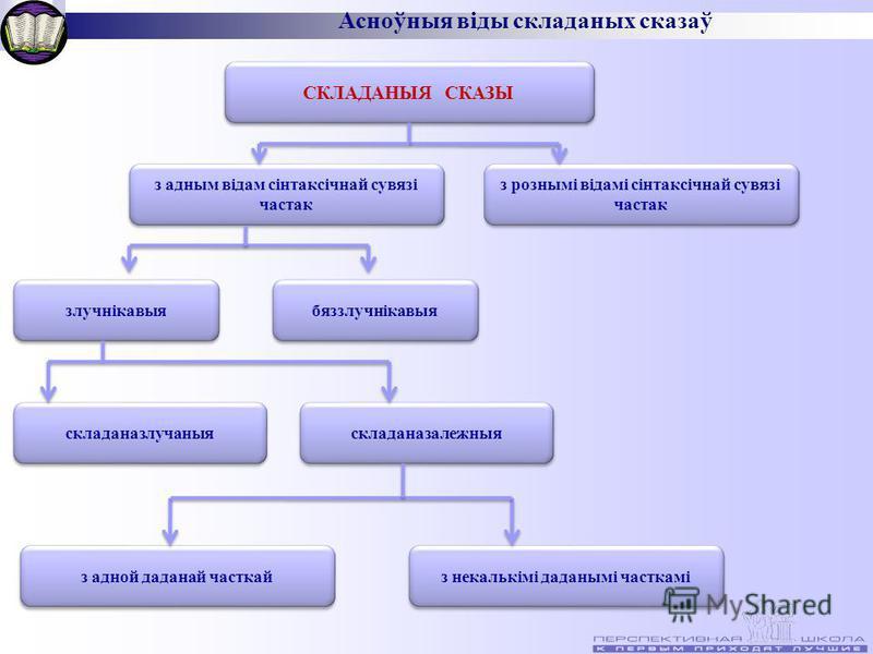 Асноўныя віды складаных сказаў СКЛАДАНЫЯ СКАЗЫ з адным відам сінтаксічнай сувязі частак з рознымі відамі сінтаксічнай сувязі частак злучнікавыя бяззлучнікавыя складаназлучаныя складаназалежныя з адной даданай часткай з некалькімі даданымі часткамі