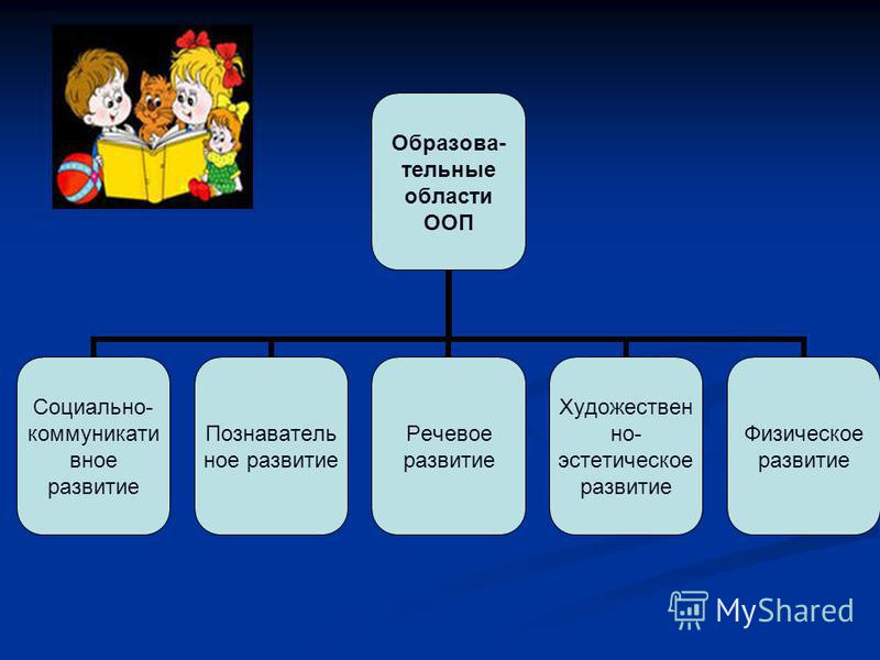 Образова- тельные области ООП Социально- коммуникативное развитие Познавательное развитие Речевое развитие Художественно- эстетическое развитие Физическое развитие
