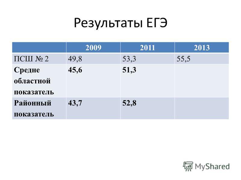 Результаты ЕГЭ 200920112013 ПСШ 249,853,355,5 Средне областной показатель 45,651,3 Районный показатель 43,752,8