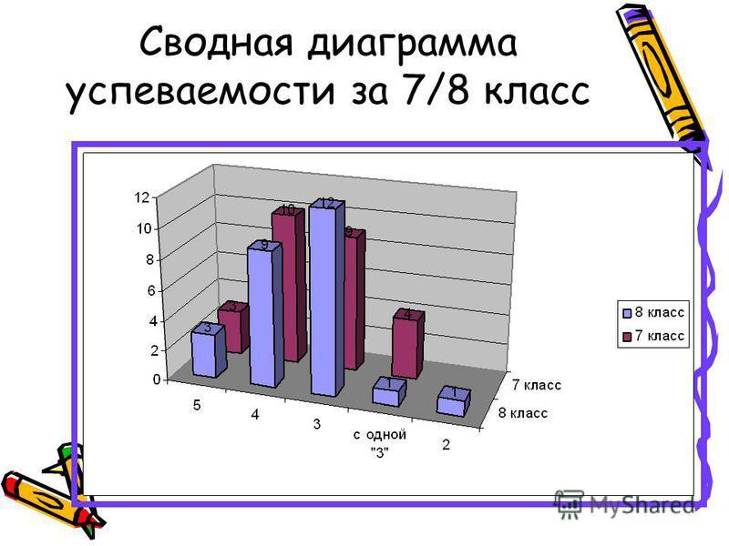Сводная диаграмма успеваемости за 7/8 класс