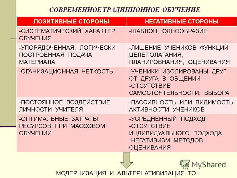 СОВРЕМЕННОЕ ТРАДИЦИОННОЕ ОБУЧЕНИЕ ПОЗИТИВНЫЕ СТОРОНЫНЕГАТИВНЫЕ СТОРОНЫ -СИСТЕМАТИЧЕСКИЙ ХАРАКТЕР ОБУЧЕНИЯ -ШАБЛОН, ОДНООБРАЗИЕ -УПОРЯДОЧЕННАЯ, ЛОГИЧЕСКИ ПОСТРОЕННАЯ ПОДАЧА МАТЕРИАЛА -ЛИШЕНИЕ УЧЕНИКОВ ФУНКЦИЙ ЦЕЛЕПОЛАГАНИЯ, ПЛАНИРОВНАНИЯ, ОЦЕНИВАНИЯ -