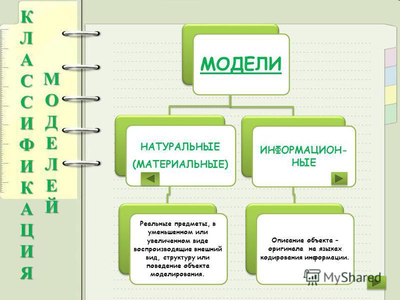МОДЕЛИ НАТУРАЛЬНЫЕ (МАТЕРИАЛЬНЫЕ) Реальные предметы, в уменьшенном или увеличенном виде воспроизводящие внешний вид, структуру или поведение объекта моделирования. ИНФОРМАЦИОН- НЫЕ Описание объекта – оригинала на языках кодирования информации. К Л А