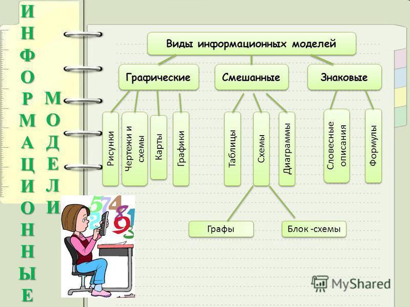 информационных моделей