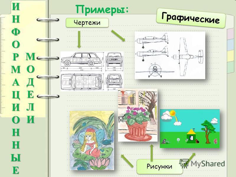 Примеры:ИНФОРМАЦИОННЫЕ МОДЕЛИ Графические Рисунки Чертежи