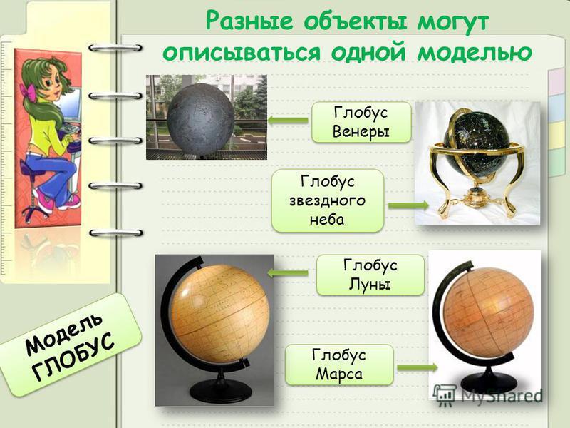 Разные объекты могут описываться одной моделью Глобус звездного неба Глобус звездного неба Глобус Марса Глобус Марса Глобус Венеры Глобус Венеры Глобус Луны Глобус Луны Модель ГЛОБУС