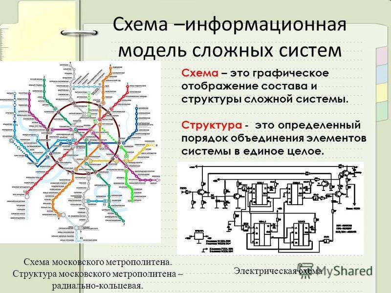 Схема –информационная модель сложных систем Схема – это графическое отображение состава и структуры сложной системы. Структура - это определенный порядок объединения элементов системы в единое целое. Схема московского метрополитена. Структура московс