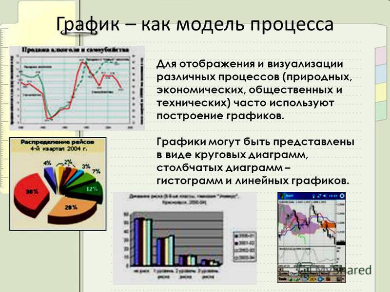 График – как модель процесса Для отображения и визуализации различных процессов (природных, экономических, общественных и технических) часто используют построение графиков. Графики могут быть представлены в виде круговых диаграмм, столбчатых диаграмм