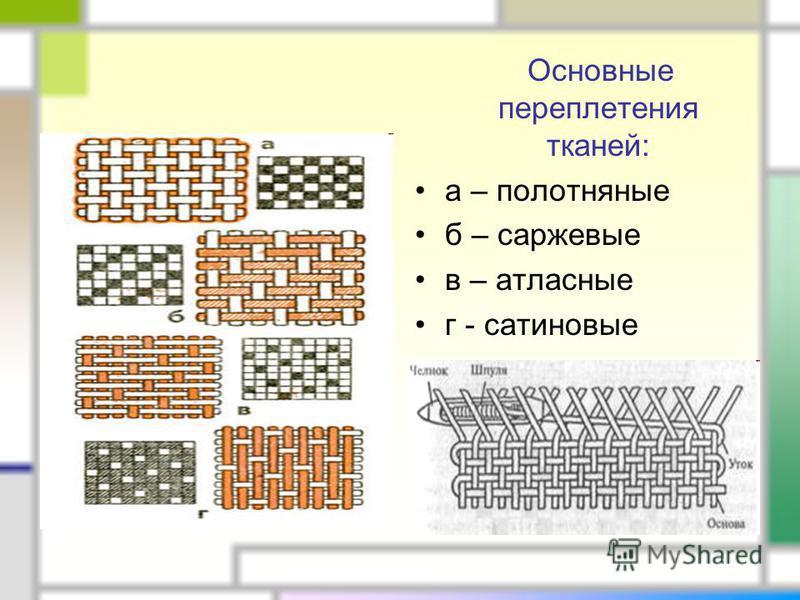 Основные переплетения тканей: а – полотняные б – саржевые в – атласные г - сатиновые