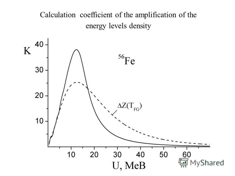 Calculation coefficient of the amplification of the energy levels density