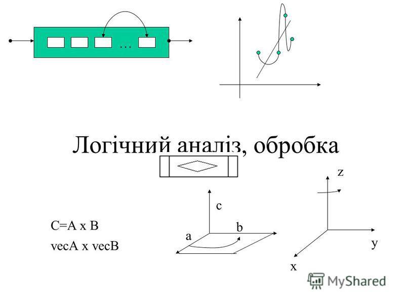 Логічний аналіз, обробка … C=A x B vecA x vecB a b c x y z