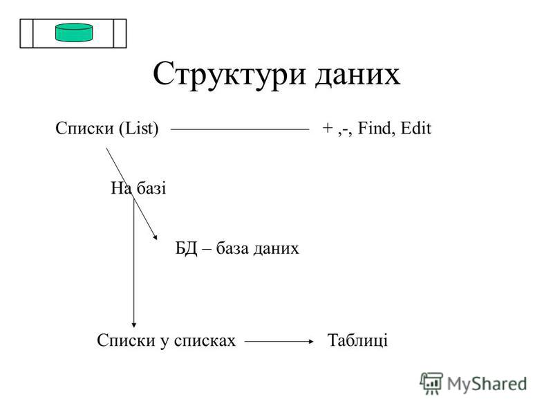 Структури даних Списки (List)+,-, Find, Edit На базі БД – база даних Списки у спискахТаблиці