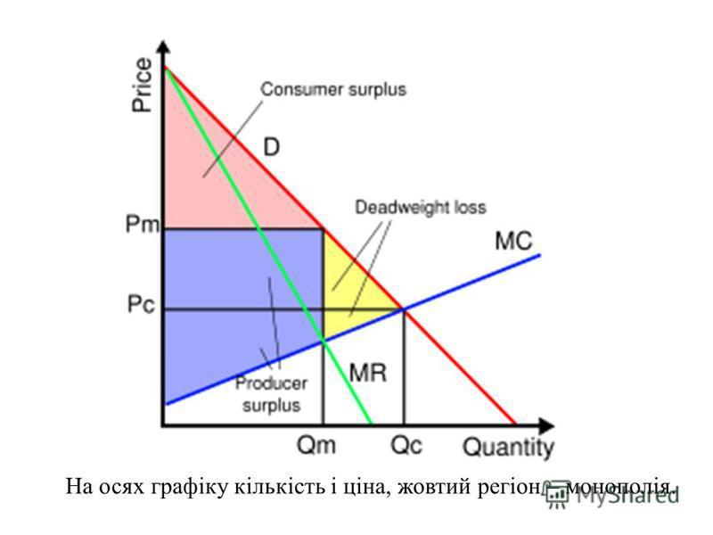 На осях графіку кількість і ціна, жовтий регіон – монополія.