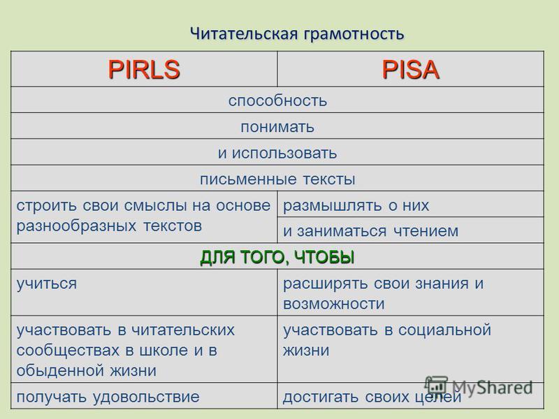 Читательская грамотность PIRLSPISA способность понимать и использовать письменные тексты строить свои смыслы на основе разнообразных текстов размышлять о них и заниматься чтением ДЛЯ ТОГО, ЧТОБЫ учиться расширять свои знания и возможности участвовать