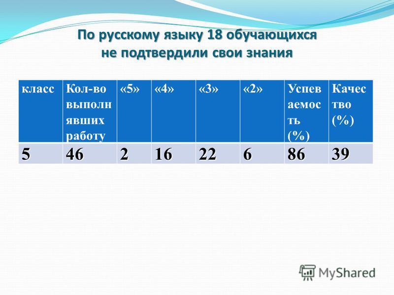По русскому языку 18 обучающихся не подтвердили свои знания класс Кол-во выполню явших работу «5»«4»«3»«2»Успев аемос ть (%) Качес тво (%)5462162268639