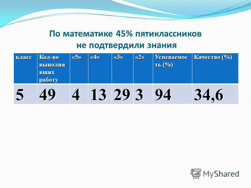 По математике 45% пятиклассников не подтвердили знания класс Кол-во выполнюя вших работу «5»«4»«3»«2» Успеваемос ть (%) Качество (%) 5494132939434,6