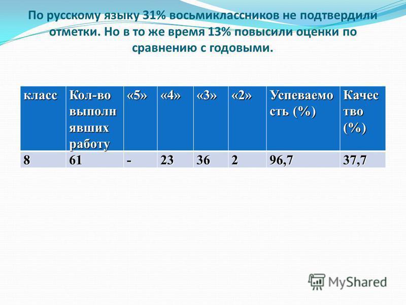 По русскому языку 31% восьмиклассников не подтвердили отметки. Но в то же время 13% повысили оценки по сравнению с годовыми.класс Кол-во выполню явших работу «5»«4»«3»«2» Успеваемо сть (%) Качес тво (%) 861-2336296,737,7