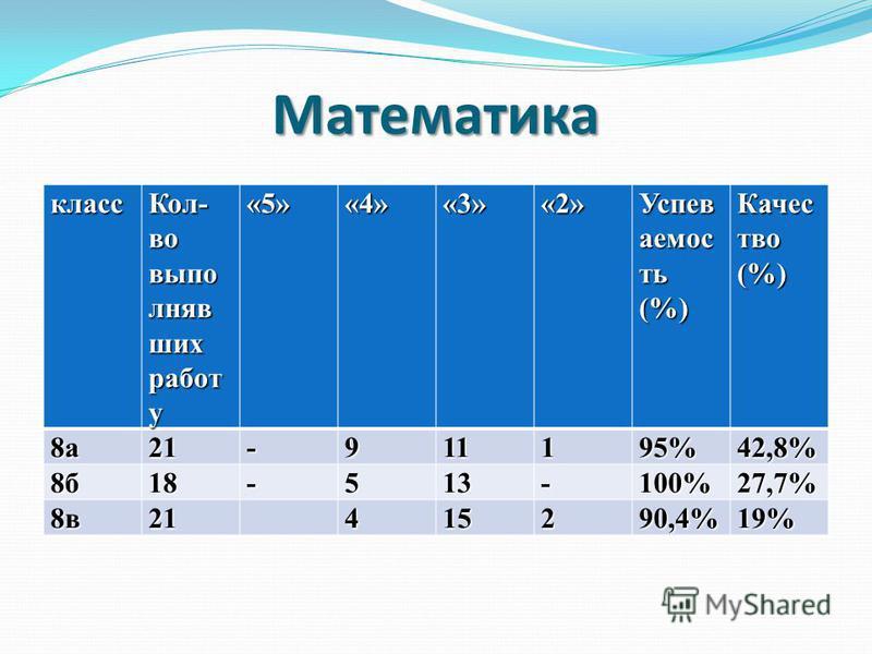 Математикакласс Кол- во выполнявших работ у «5»«4»«3»«2» Успев аемос ть (%) Качес тво (%) 8 а 21-911195%42,8% 8 б 18-513-100%27,7% 8 в 21415290,4%19%