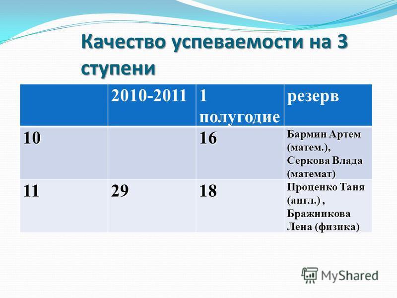 Качество успеваемости на 3 ступени 2010-20111 полугодие резерв 1016 Бармин Артем (матем.), Серкова Влада (математ) 112918 Проценко Таня (англ.), Бражникова Лена (физика)