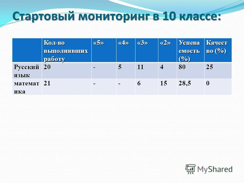 Стартовый мониторинг в 10 классе: Кол-во выполнюявших работу «5»«4»«3»«2» Успева емость (%) Качест во (%) Русский язык 20-51148025 математика 21--61528,50