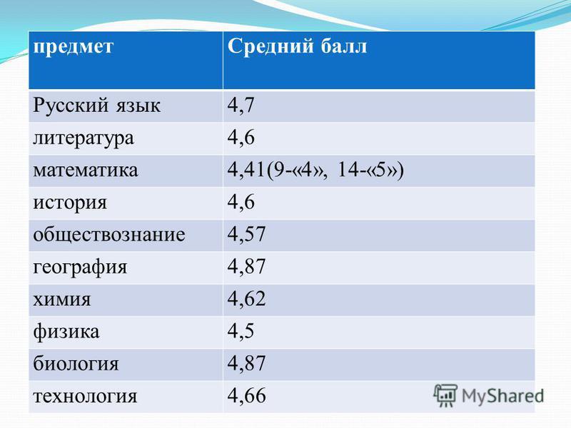предмет Средний балл Русский язык 4,7 литература 4,6 математика 4,41(9-«4», 14-«5») история 4,6 обществознание 4,57 география 4,87 химия 4,62 физика 4,5 биология 4,87 технология 4,66