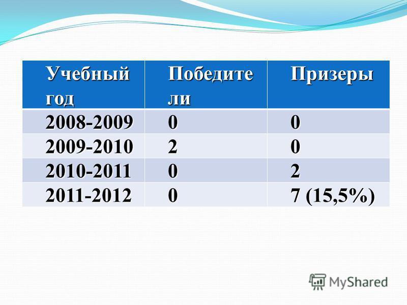 Учебный год Победите ли Призеры 2008-200900 2009-201020 2010-201102 2011-20120 7 (15,5%)